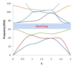 2D Phononic Band Gap Model